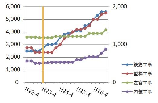 工事費値上げのグラフ