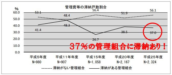 管理費・修繕積立金の滞納のグラフ